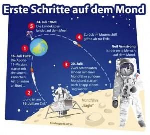 Erste Schritte auf dem Mond (Grafik: dpa)