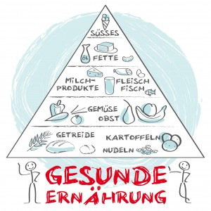 Ernährungspyramide, Diät, abnehmen, keywords, cloud