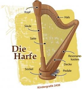 So ist eine Harfe aufgebaut.