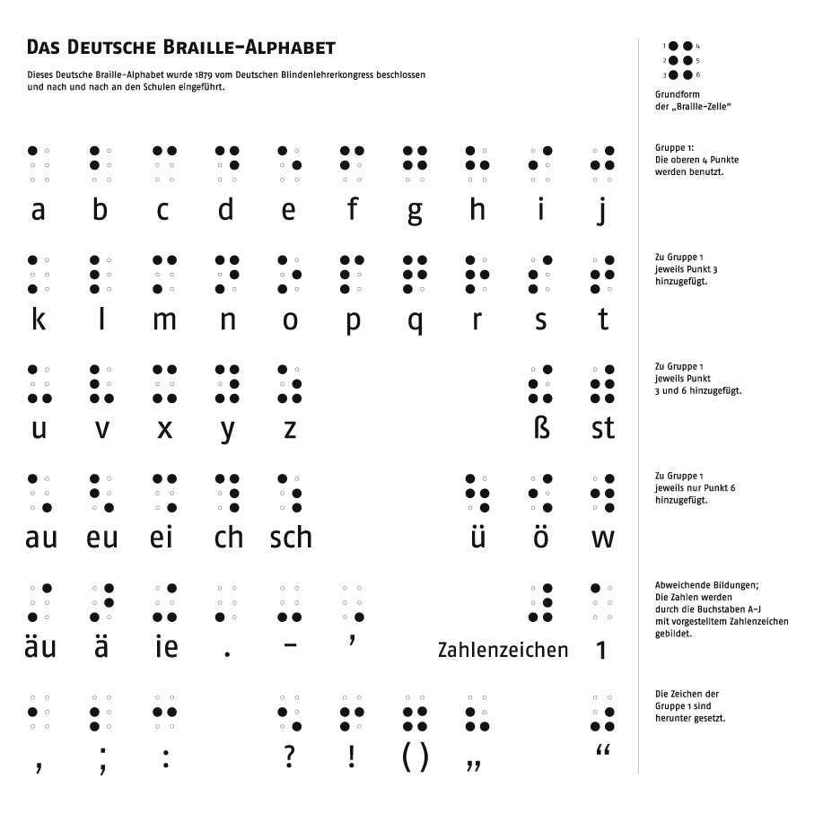 louis braille erfand das abc f r blinde. Black Bedroom Furniture Sets. Home Design Ideas