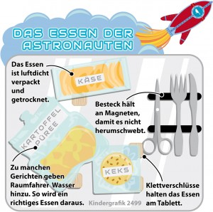 Kindergrafik: Das Essen der Astronauten (20.02.2015)
